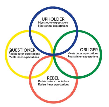 Four-tendencies
